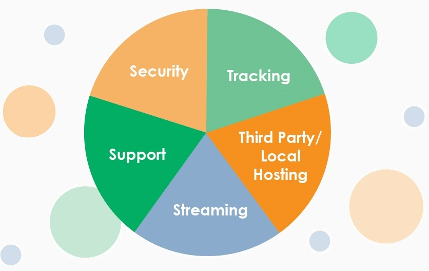 Fredrickson Learning Pie Chart: Equal parts Security, Tracking, Third Party / Local Hosting, Streaming, Support